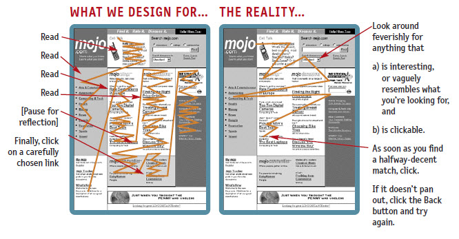 From Don't Make Me Think: A Common Sense Approach to Web Usability. © 2006 Steve Krug. Used by permission