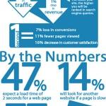 site-speed-infographic