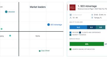 SEO Advantage Named Top Tampa Digital Marketing & SEO Company by Clutch