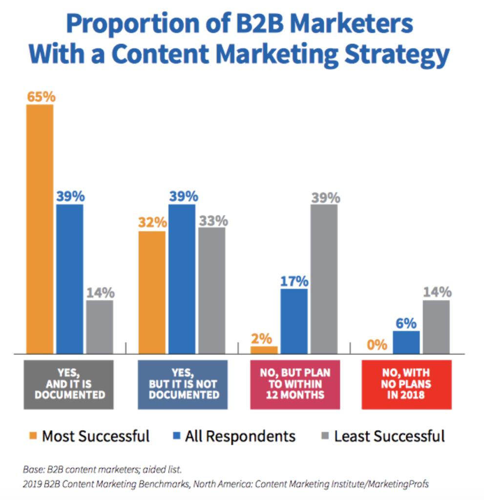 B2B marketers with a content marketing strategy